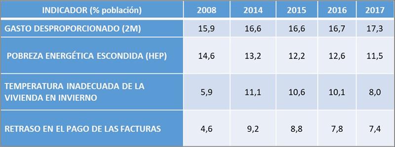 Porcentaje de personas en España que sufre pobreza energética
